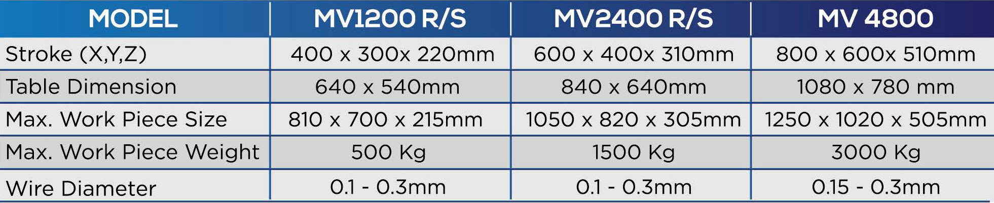 wire-cut edm machines specification