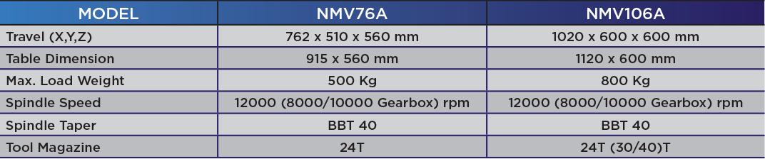 NMV106A spec